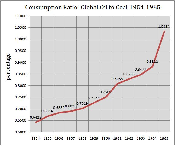 1965 When Oil Finally Overtook Coal Gregor Us
