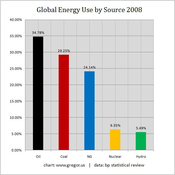 The use of nuclear energy as an alternative to global energy crisis