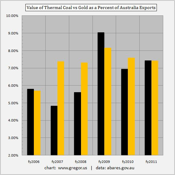 Value of Thermal Coal vs Gold as a Percent of Australia Exports