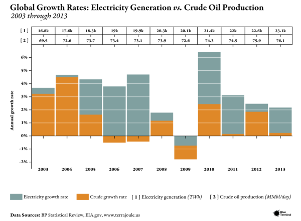 Global-Growth---Electricity-v-Crude_updated