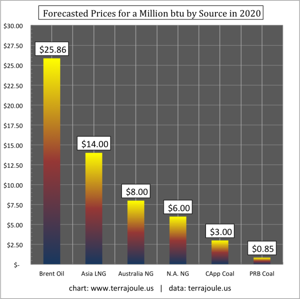 Forecasted Prices Million btu in the Year 2020