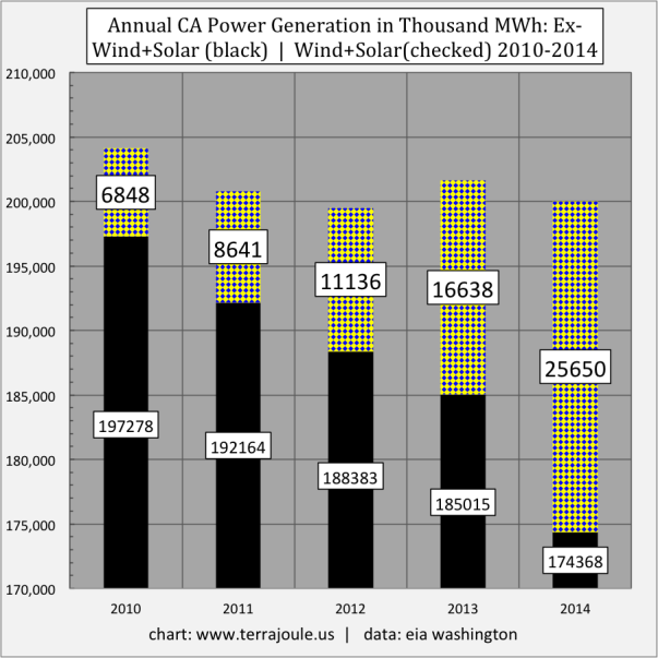 Annual CA Power Generation in Thousand MWh- Ex-Wind+Solar (black)  |  Wind+Solar(checked) 2010-2014