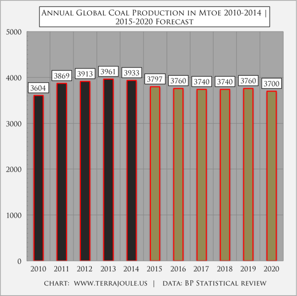 Annual Global Coal Production in Mtoe 2010-2014 | 2015-2020 Forecast