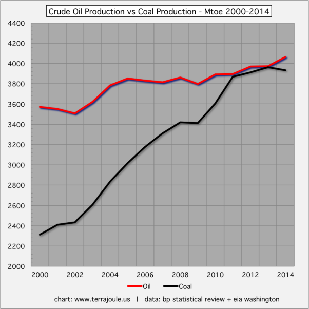 Crude Oil Production vs Coal Production - Mtoe 2000-2014