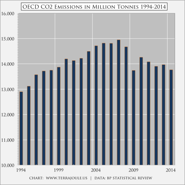 OECD CO2 Emissions in Million Tonnes 1994-2014
