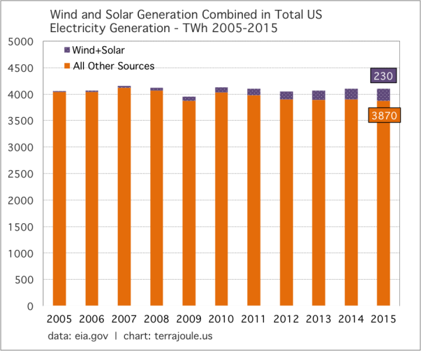Wind and Solar Generation Combined in Total US Electricity Generation - TWh 2005-2015