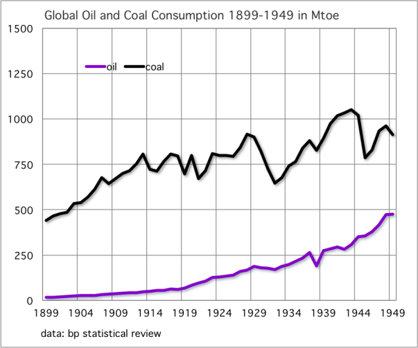 Global Oil and Coal Consumption 1899-1949 in Mtoe