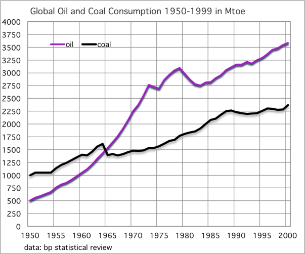 Global Oil and Coal Consumption 1950-1999 in Mtoe