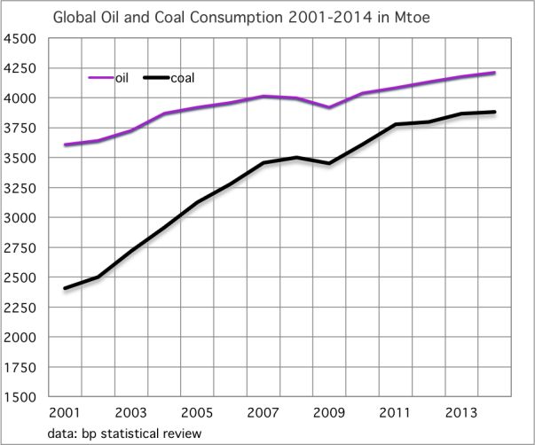 Global Oil and Coal Consumption 2001-2014 in Mtoe
