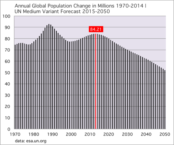 Annual Global Population Change in Millions 1970-2014 | UN Medium Variant Forecast 2015-2050
