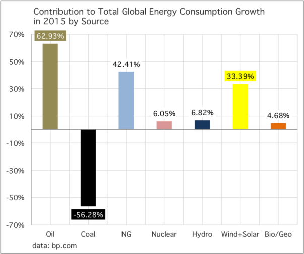 Contribution to Total Global Energy Consumption Growth in 2015 by Source