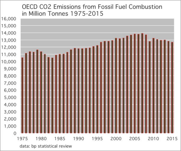 OECD CO2 Emissions from Fossil Fuel Combustion in Million Tonnes 1975-2015